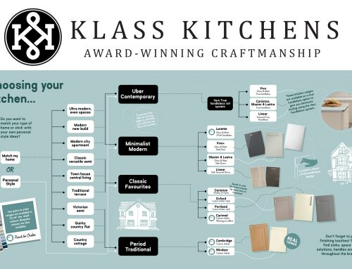 BEFORE YOU START TO PLAN YOUR KITCHEN.